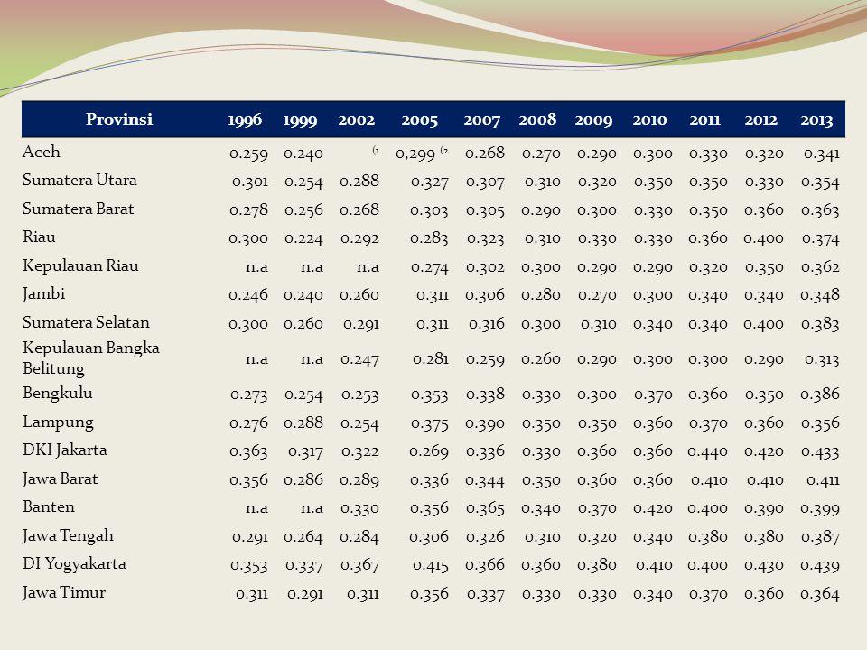 Provinsi19961999200220052007200820092010201120122013 Aceh0.2590.240 (1 0,299 (2 0.2680.2700.2900.3000.3300.3200.341 Sumatera Utara0.3010.2540.2880.327