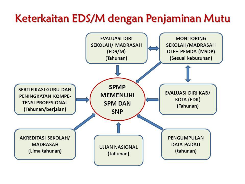 Keterkaitan EDS/M dengan Penjaminan Mutu EVALUASI DIRI SEKOLAH/ MADRASAH (EDS/M) (Tahunan) MONITORING SEKOLAH/MADRASAH OLEH PEMDA (MSDP) (Sesuai kebut