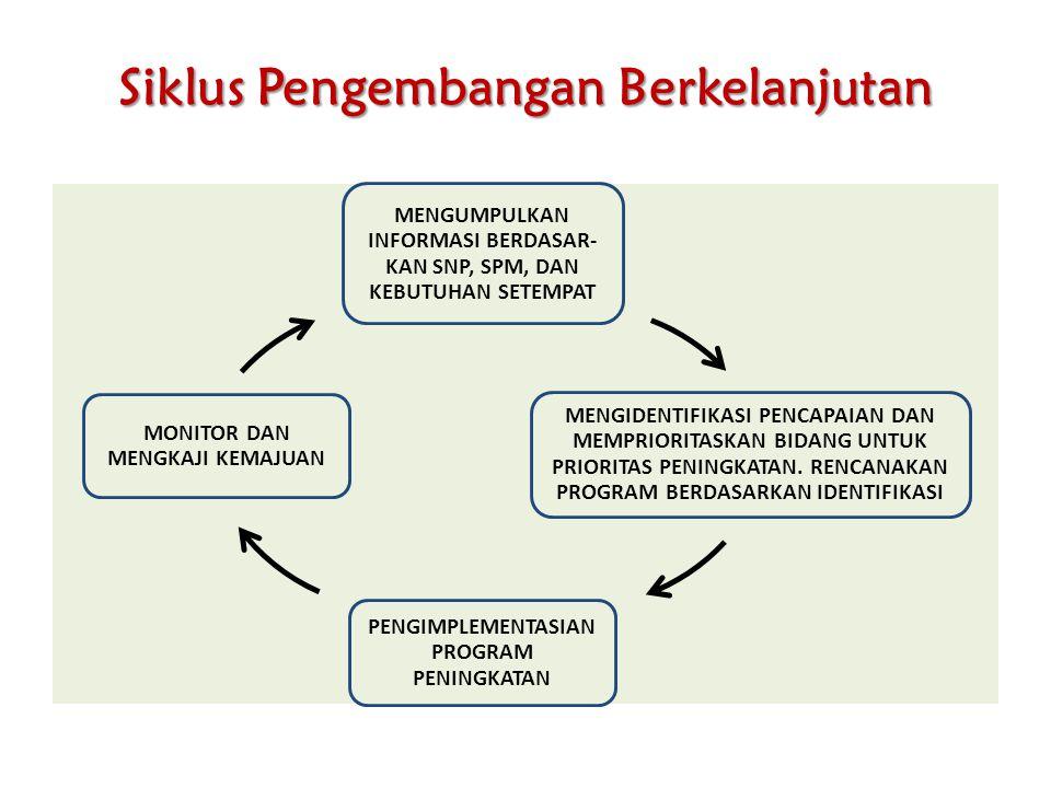 Siklus Pengembangan Berkelanjutan MENGUMPULKAN INFORMASI BERDASAR- KAN SNP, SPM, DAN KEBUTUHAN SETEMPAT MENGIDENTIFIKASI PENCAPAIAN DAN MEMPRIORITASKA