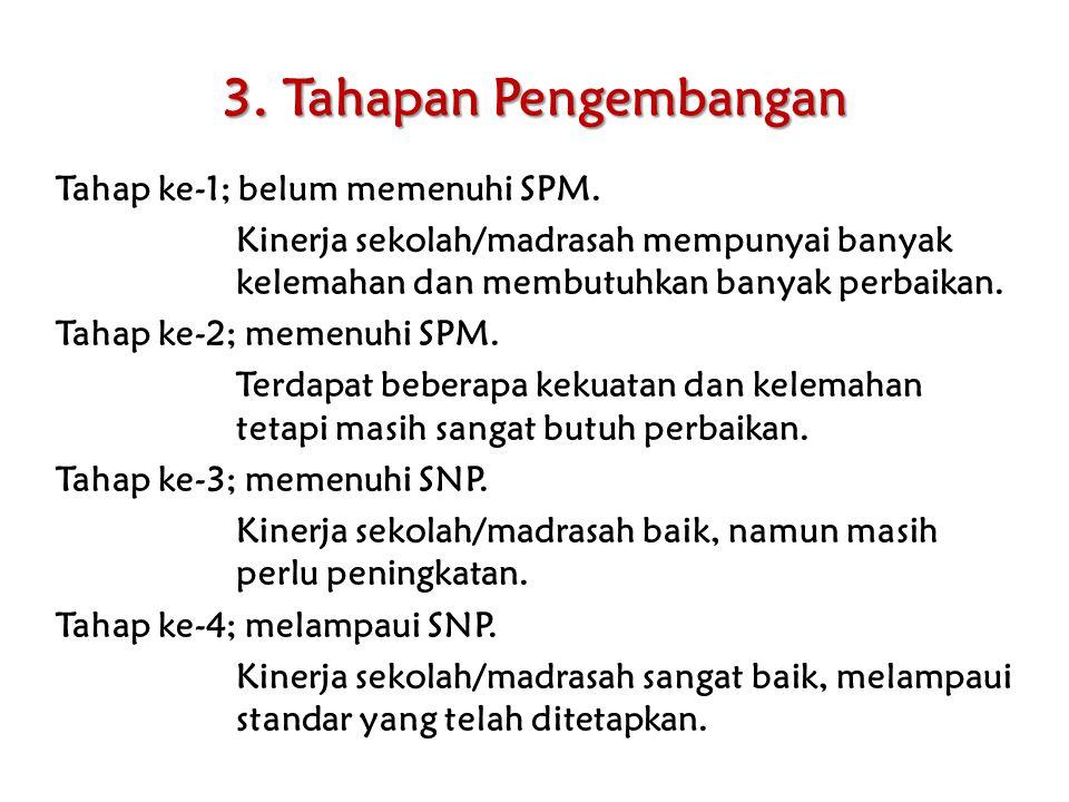 3. Tahapan Pengembangan Tahap ke-1; belum memenuhi SPM. Kinerja sekolah/madrasah mempunyai banyak kelemahan dan membutuhkan banyak perbaikan. Tahap ke
