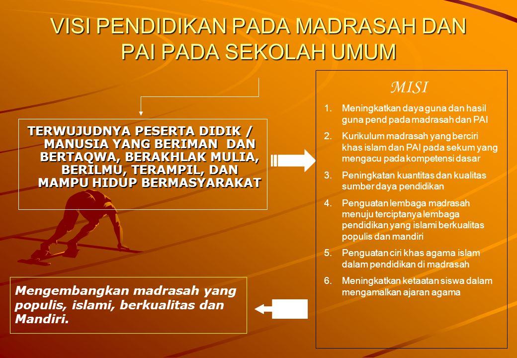 PROGRAM KERJA TAHUN 2006 BIDANG KURIKULUM Orientasi Konsep pengembangan Kurikulum Berbasis Kompetensi.