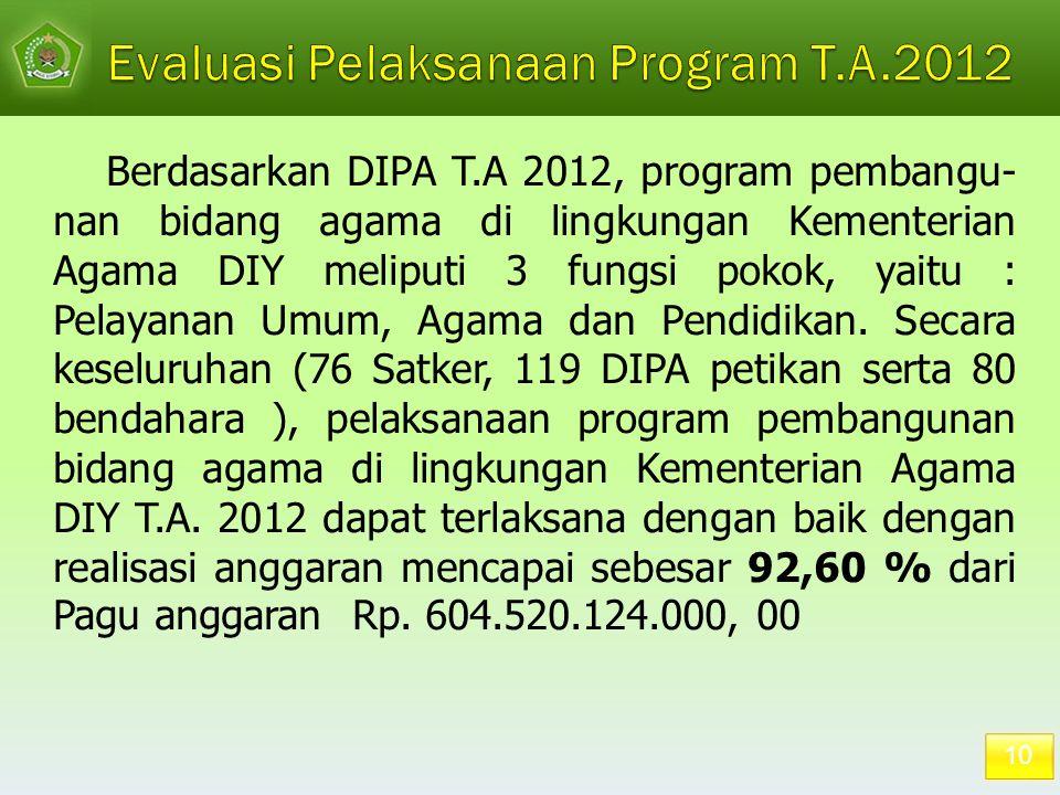 10 Berdasarkan DIPA T.A 2012, program pembangu- nan bidang agama di lingkungan Kementerian Agama DIY meliputi 3 fungsi pokok, yaitu : Pelayanan Umum,