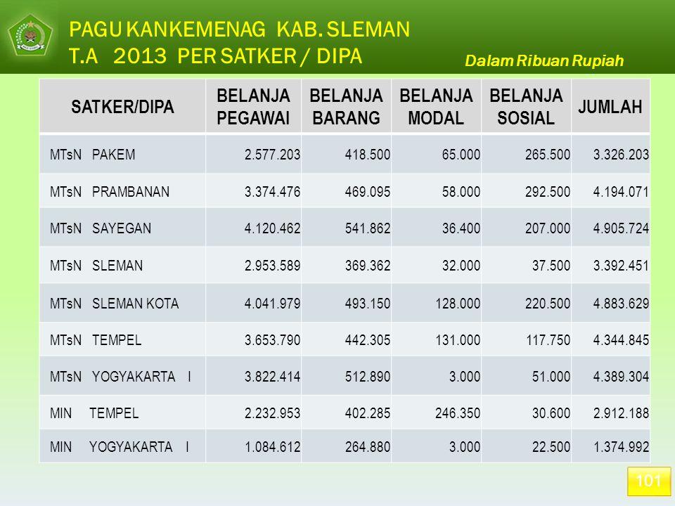 101 Dalam Ribuan Rupiah PAGU KANKEMENAG KAB. SLEMAN T.A 2013 PER SATKER / DIPA SATKER/DIPA BELANJA PEGAWAI BELANJA BARANG BELANJA MODAL BELANJA SOSIAL