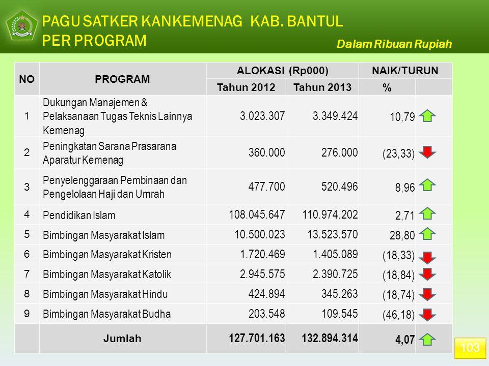 103 PAGU SATKER KANKEMENAG KAB. BANTUL PER PROGRAM NOPROGRAM ALOKASI (Rp000)NAIK/TURUN Tahun 2012Tahun 2013% 1 Dukungan Manajemen & Pelaksanaan Tugas