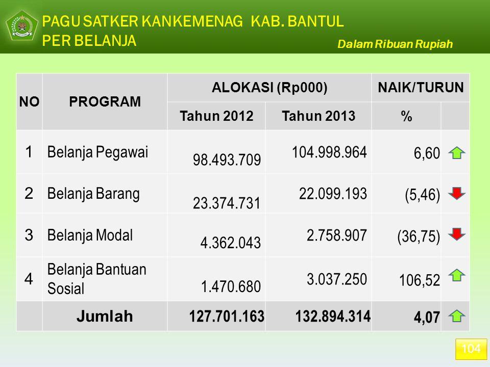 104 PAGU SATKER KANKEMENAG KAB. BANTUL PER BELANJA Dalam Ribuan Rupiah NOPROGRAM ALOKASI (Rp000)NAIK/TURUN Tahun 2012Tahun 2013% 1 Belanja Pegawai 98.