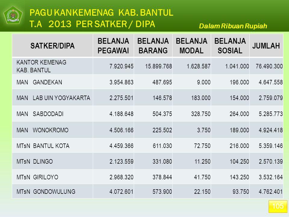 105 Dalam Ribuan Rupiah PAGU KANKEMENAG KAB. BANTUL T.A 2013 PER SATKER / DIPA SATKER/DIPA BELANJA PEGAWAI BELANJA BARANG BELANJA MODAL BELANJA SOSIAL
