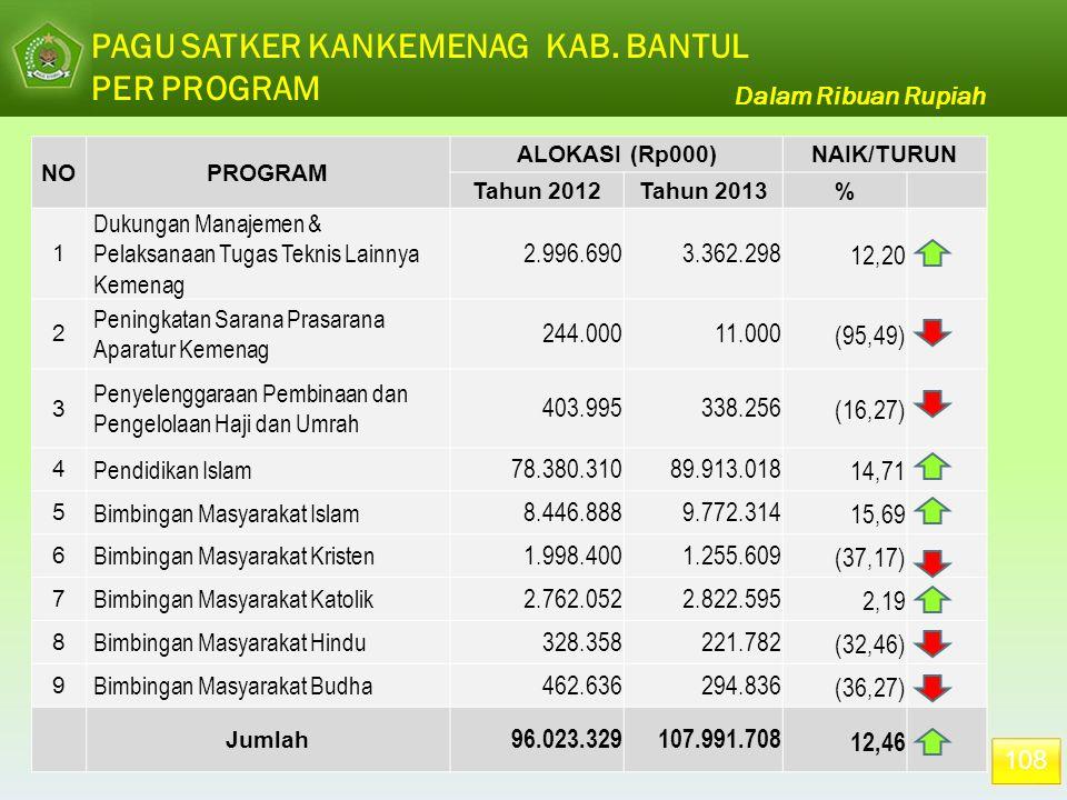 108 PAGU SATKER KANKEMENAG KAB. BANTUL PER PROGRAM NOPROGRAM ALOKASI (Rp000)NAIK/TURUN Tahun 2012Tahun 2013% 1 Dukungan Manajemen & Pelaksanaan Tugas