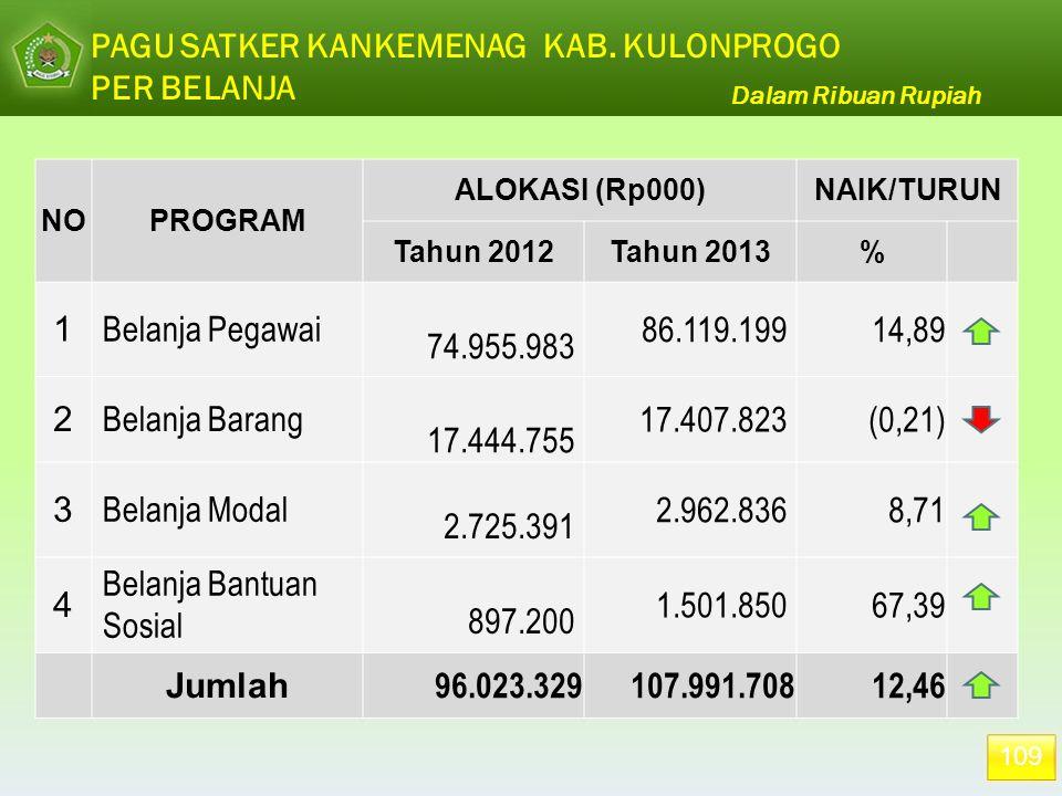 109 PAGU SATKER KANKEMENAG KAB. KULONPROGO PER BELANJA Dalam Ribuan Rupiah NOPROGRAM ALOKASI (Rp000)NAIK/TURUN Tahun 2012Tahun 2013% 1 Belanja Pegawai