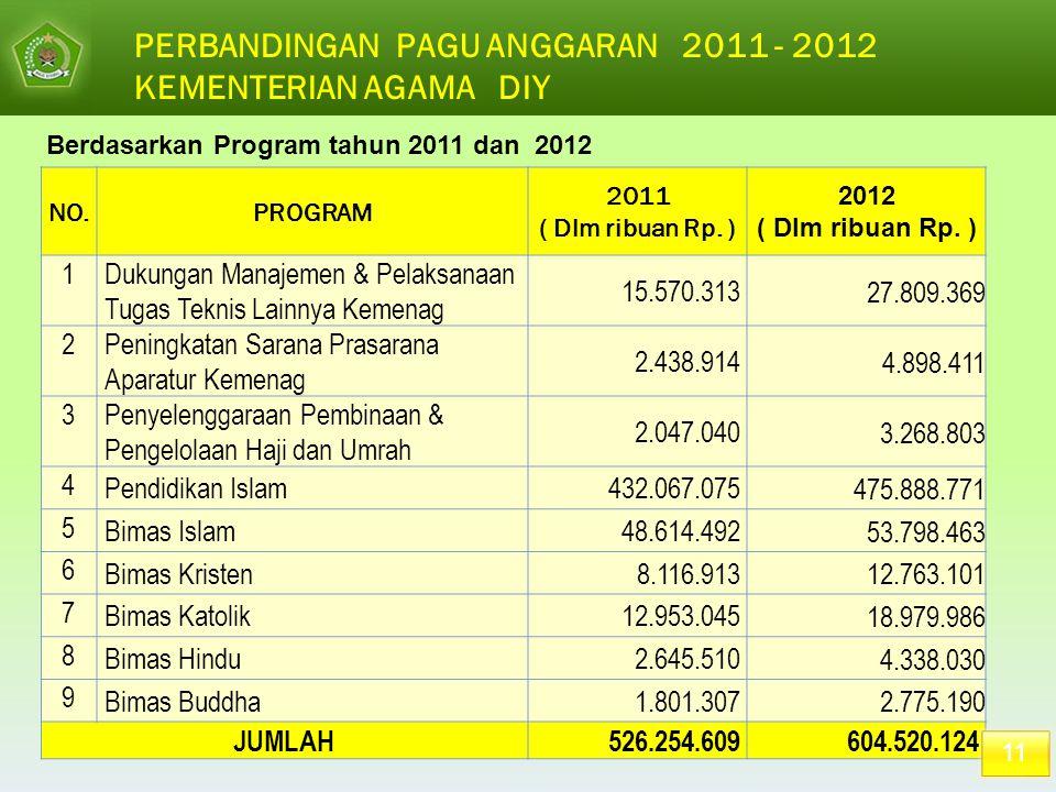 NO.PROGRAM 2011 ( Dlm ribuan Rp. ) 2012 ( Dlm ribuan Rp. ) 1Dukungan Manajemen & Pelaksanaan Tugas Teknis Lainnya Kemenag 15.570.313 27.809.369 2Penin