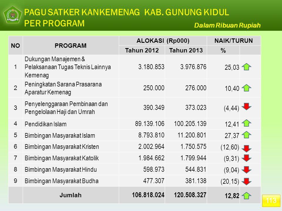 113 PAGU SATKER KANKEMENAG KAB. GUNUNG KIDUL PER PROGRAM NOPROGRAM ALOKASI (Rp000)NAIK/TURUN Tahun 2012Tahun 2013% 1 Dukungan Manajemen & Pelaksanaan