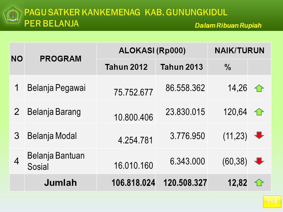 114 PAGU SATKER KANKEMENAG KAB. GUNUNGKIDUL PER BELANJA Dalam Ribuan Rupiah NOPROGRAM ALOKASI (Rp000)NAIK/TURUN Tahun 2012Tahun 2013% 1 Belanja Pegawa