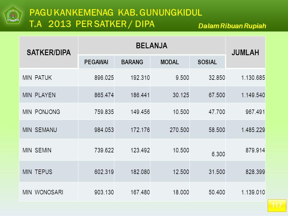 117 Dalam Ribuan Rupiah PAGU KANKEMENAG KAB. GUNUNGKIDUL T.A 2013 PER SATKER / DIPA SATKER/DIPA BELANJA JUMLAH PEGAWAIBARANGMODALSOSIAL MIN PATUK 896.