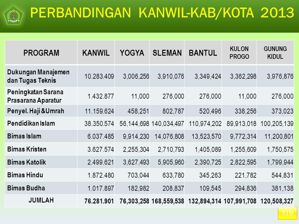 119 PERBANDINGAN KANWIL-KAB/KOTA 2013 PROGRAMKANWILYOGYASLEMANBANTUL KULON PROGO GUNUNG KIDUL Dukungan Manajemen dan Tugas Teknis 10.283.409 3,006,256