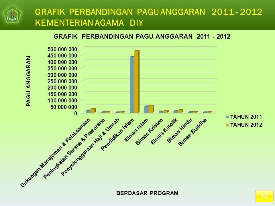 12 GRAFIK PERBANDINGAN PAGU ANGGARAN 2011 - 2012 KEMENTERIAN AGAMA DIY
