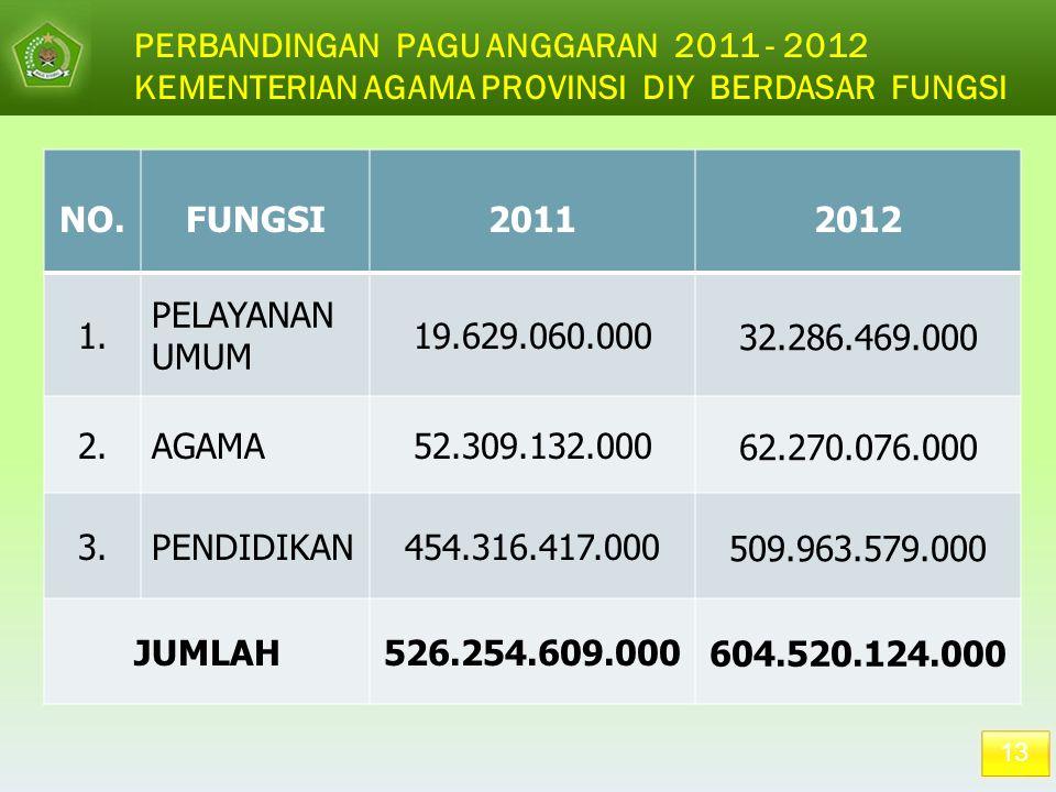 13 PERBANDINGAN PAGU ANGGARAN 2011 - 2012 KEMENTERIAN AGAMA PROVINSI DIY BERDASAR FUNGSI NO.FUNGSI20112012 1. PELAYANAN UMUM 19.629.060.000 32.286.469