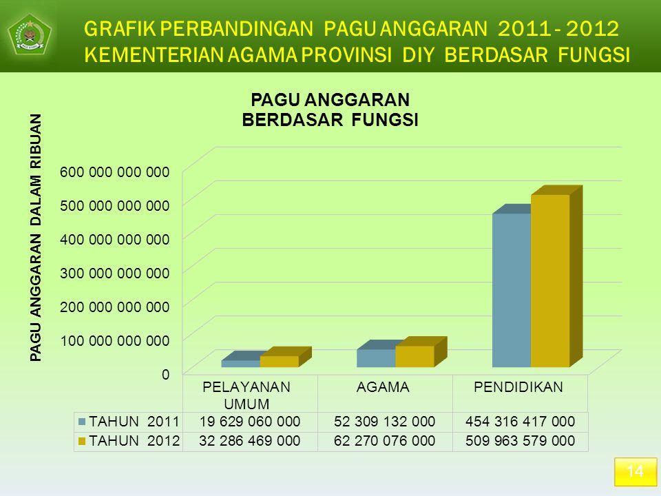 14 GRAFIK PERBANDINGAN PAGU ANGGARAN 2011 - 2012 KEMENTERIAN AGAMA PROVINSI DIY BERDASAR FUNGSI