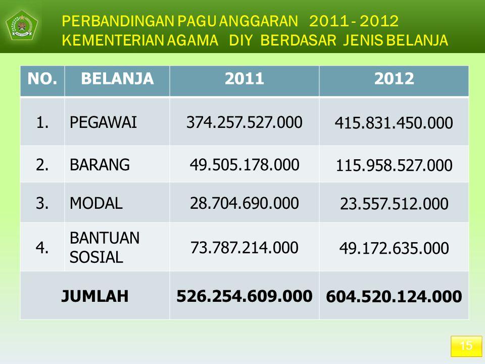 15 PERBANDINGAN PAGU ANGGARAN 2011 - 2012 KEMENTERIAN AGAMA DIY BERDASAR JENIS BELANJA NO.BELANJA20112012 1.PEGAWAI374.257.527.000 415.831.450.000 2.B