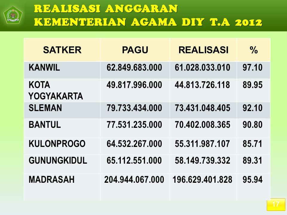17 REALISASI ANGGARAN KEMENTERIAN AGAMA DIY T.A 2012 SATKERPAGUREALISASI% KANWIL62.849.683.00061.028.033.01097.10 KOTA YOGYAKARTA 49.817.996.00044.813