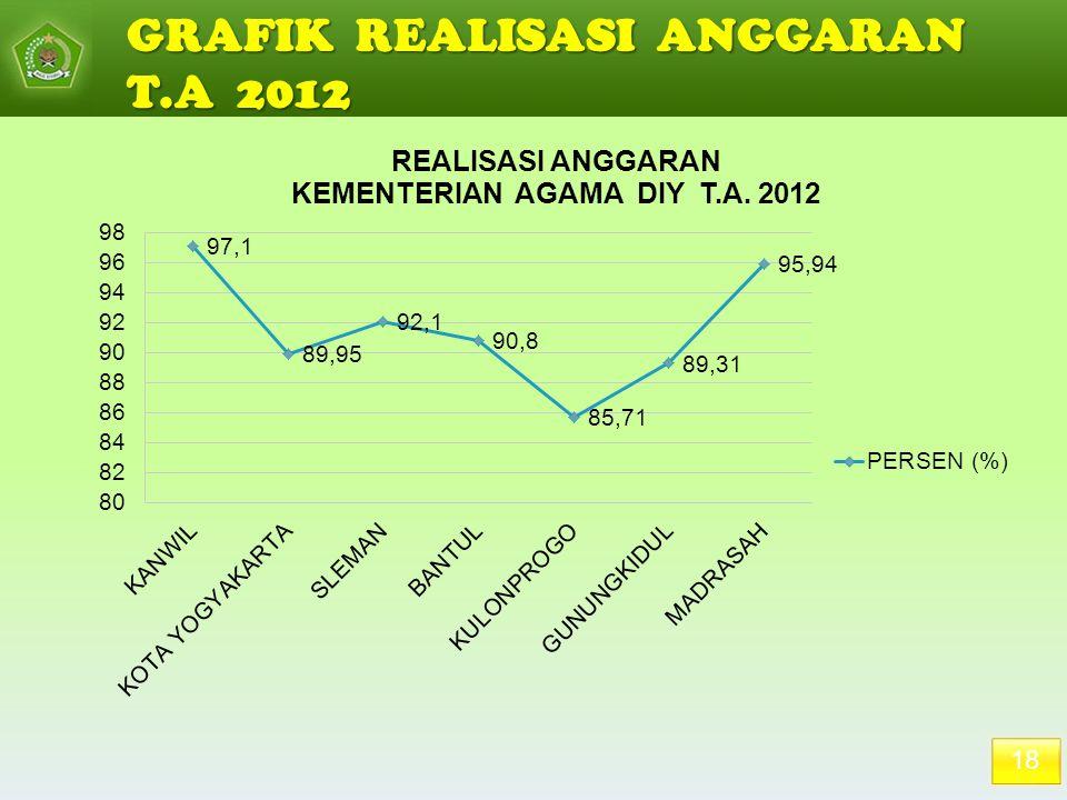 18 GRAFIK REALISASI ANGGARAN T.A 2012