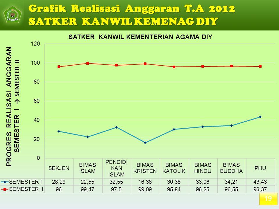 19 Grafik Realisasi Anggaran T.A 2012 SATKER KANWIL KEMENAG DIY