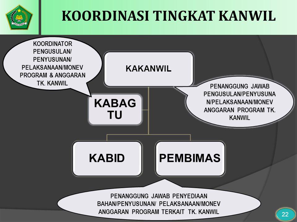 KOORDINASI TINGKAT KANWIL KAKANWIL KABIDPEMBIMAS KABAG TU KOORDINATOR PENGUSULAN/ PENYUSUNAN/ PELAKSANAAN/MONEV PROGRAM & ANGGARAN TK. KANWIL PENANGGU