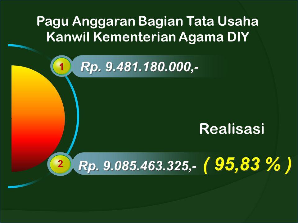 Pagu Anggaran Bagian Tata Usaha Kanwil Kementerian Agama DIY 1 2 Rp. 9.481.180.000,- Rp. 9.085.463.325,- ( 95,83 % ) Realisasi