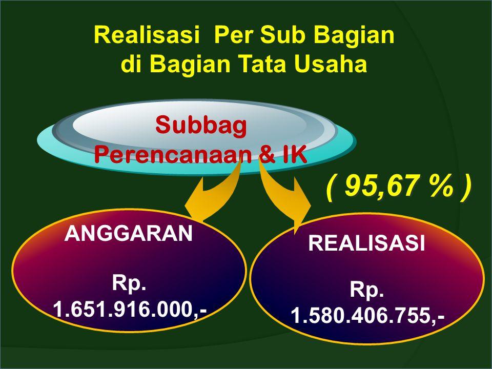 Realisasi Per Sub Bagian di Bagian Tata Usaha Subbag Perencanaan & IK ANGGARAN Rp. 1.651.916.000,- REALISASI Rp. 1.580.406.755,- ( 95,67 % )