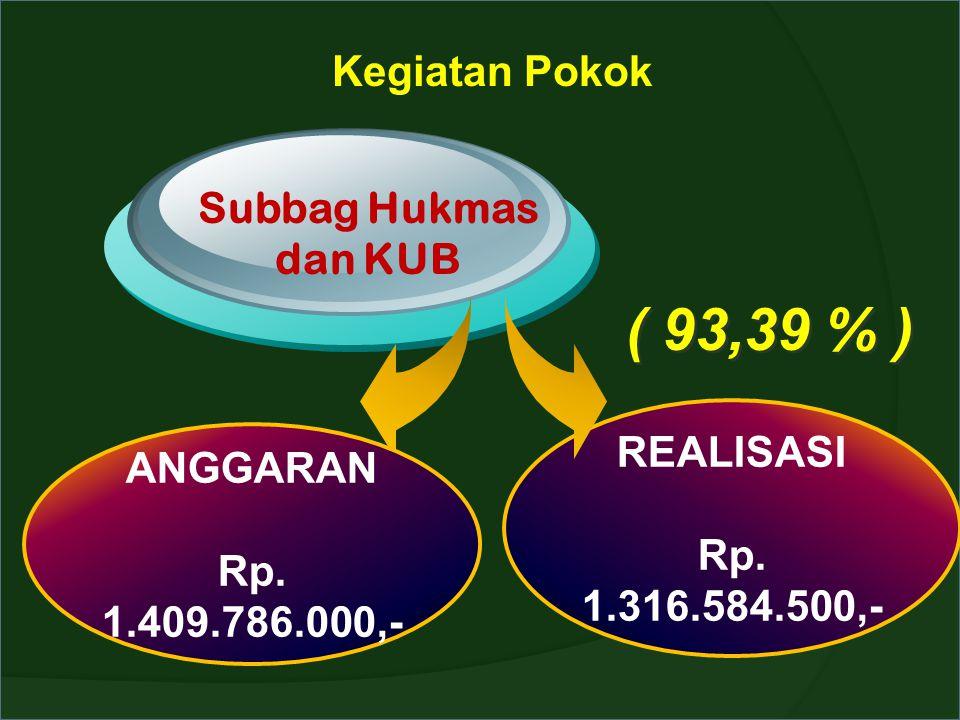 Kegiatan Pokok Subbag Hukmas dan KUB ANGGARAN Rp. 1.409.786.000,- REALISASI Rp. 1.316.584.500,- ( 93,39 % )
