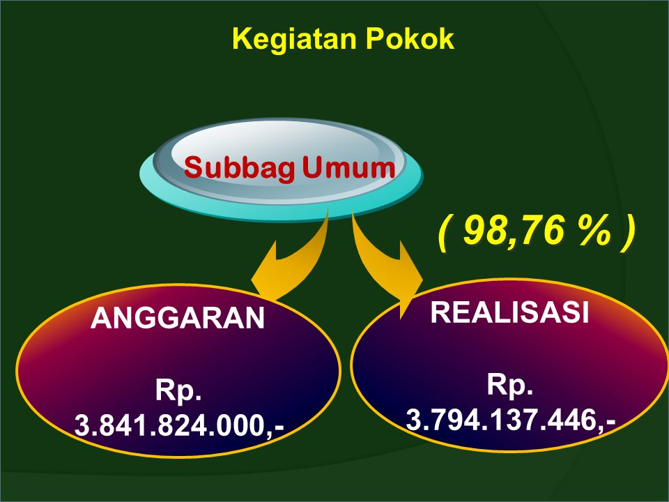 Kegiatan Pokok Subbag Umum ANGGARAN Rp. 3.841.824.000,- REALISASI Rp. 3.794.137.446,- ( 98,76 % )