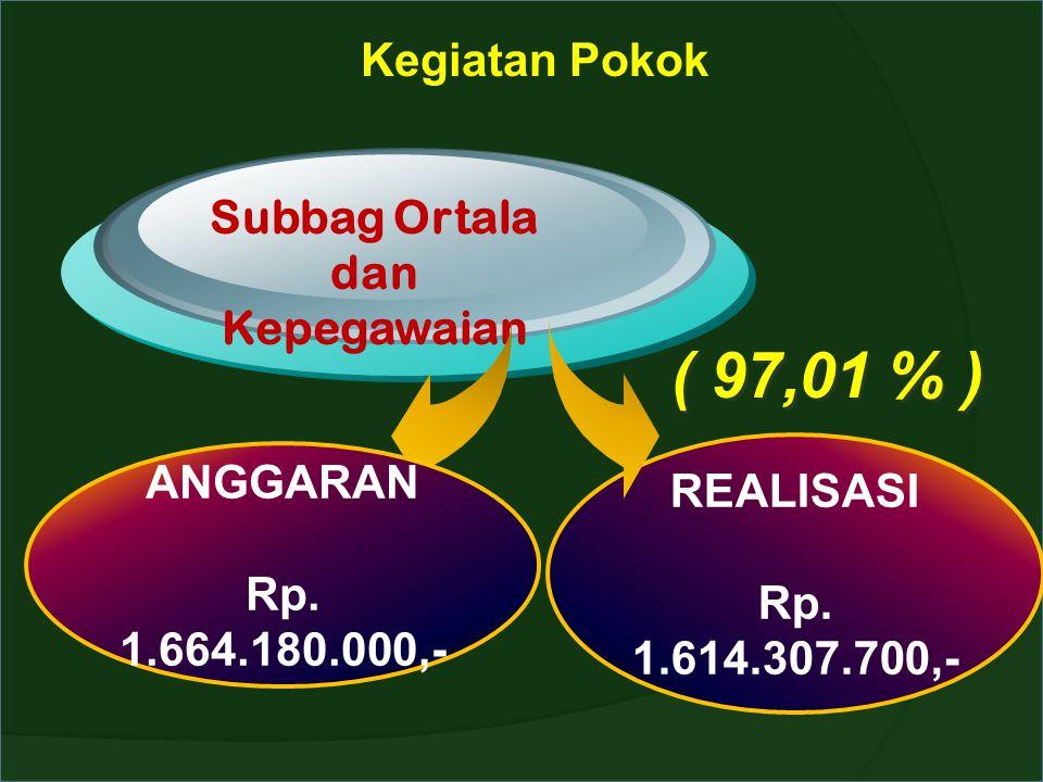 Kegiatan Pokok Subbag Ortala dan Kepegawaian ANGGARAN Rp. 1.664.180.000,- REALISASI Rp. 1.614.307.700,- ( 97,01 % )