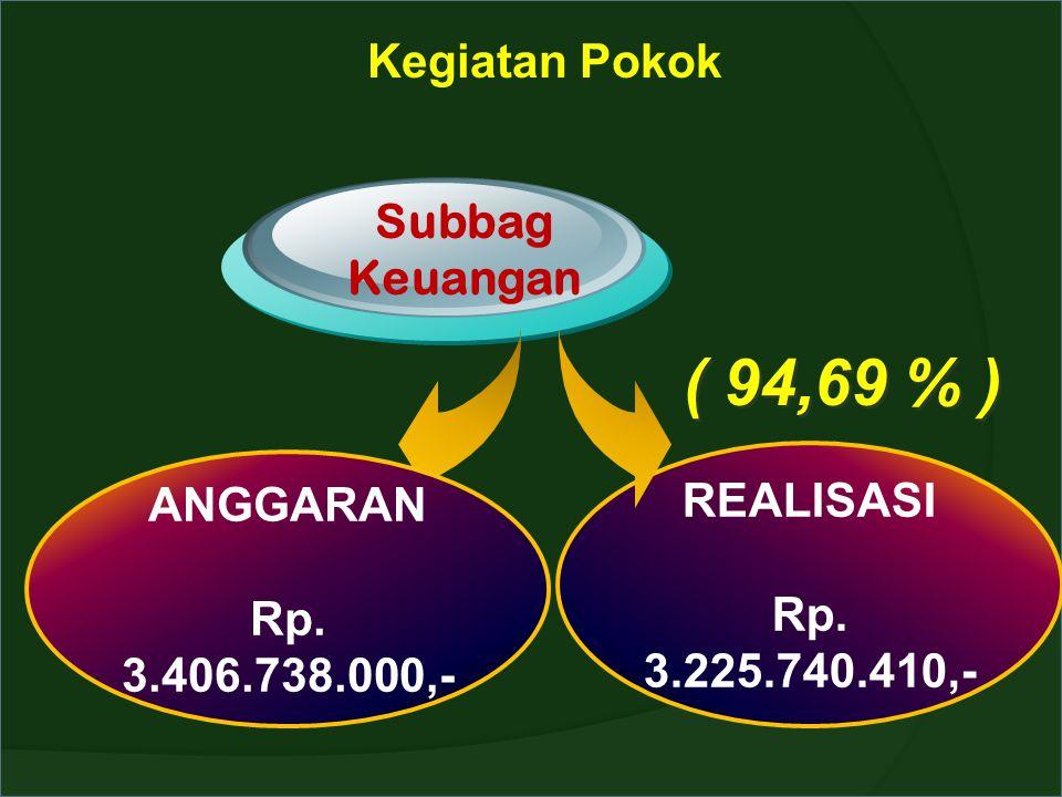 Kegiatan Pokok Subbag Keuangan ANGGARAN Rp. 3.406.738.000,- REALISASI Rp. 3.225.740.410,- ( 94,69 % )