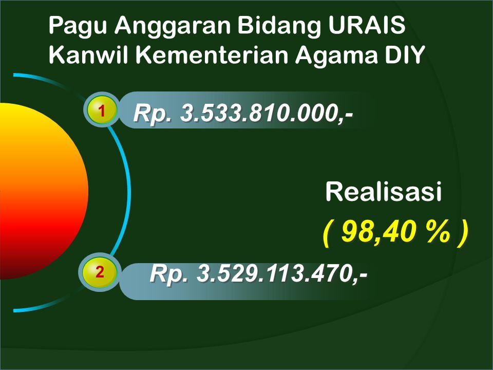Pagu Anggaran Bidang URAIS Kanwil Kementerian Agama DIY 1 2 Rp. 3.533.810.000,- Rp. 3.529.113.470,- Realisasi ( 98,40 % )