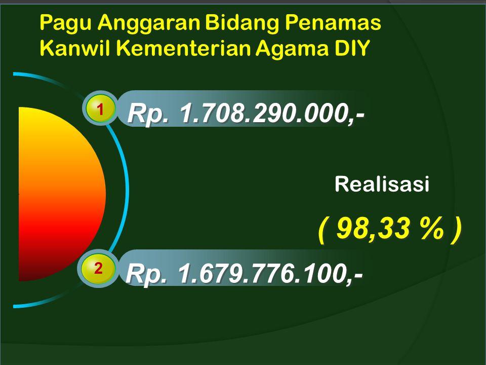 Pagu Anggaran Bidang Penamas Kanwil Kementerian Agama DIY 1 2 Rp. 1.708.290.000,- Rp. 1.679.776.100,- Realisasi ( 98,33 % )