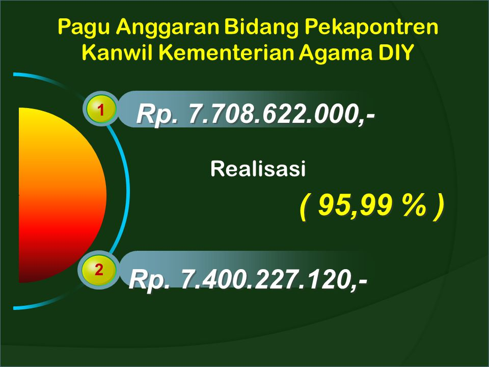 Pagu Anggaran Bidang Pekapontren Kanwil Kementerian Agama DIY 1 2 Rp. 7.708.622.000,- Rp. 7.400.227.120,- Realisasi ( 95,99 % )