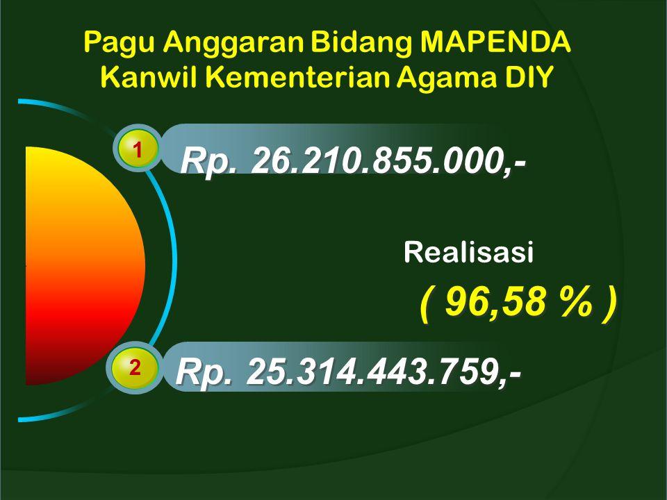 Pagu Anggaran Bidang MAPENDA Kanwil Kementerian Agama DIY 1 2 Rp. 26.210.855.000,- Rp. 25.314.443.759,- Realisasi ( 96,58 % )