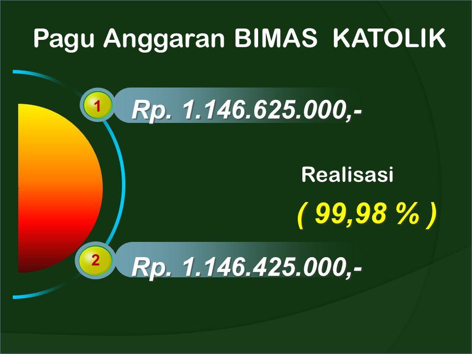 Pagu Anggaran BIMAS KATOLIK 1 2 Rp. 1.146.625.000,- Rp. 1.146.425.000,- Realisasi ( 99,98 % )