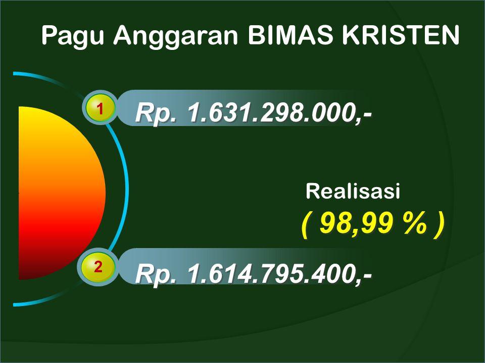 Pagu Anggaran BIMAS KRISTEN 1 2 Rp. 1.631.298.000,- Rp. 1.614.795.400,- Realisasi ( 98,99 % )