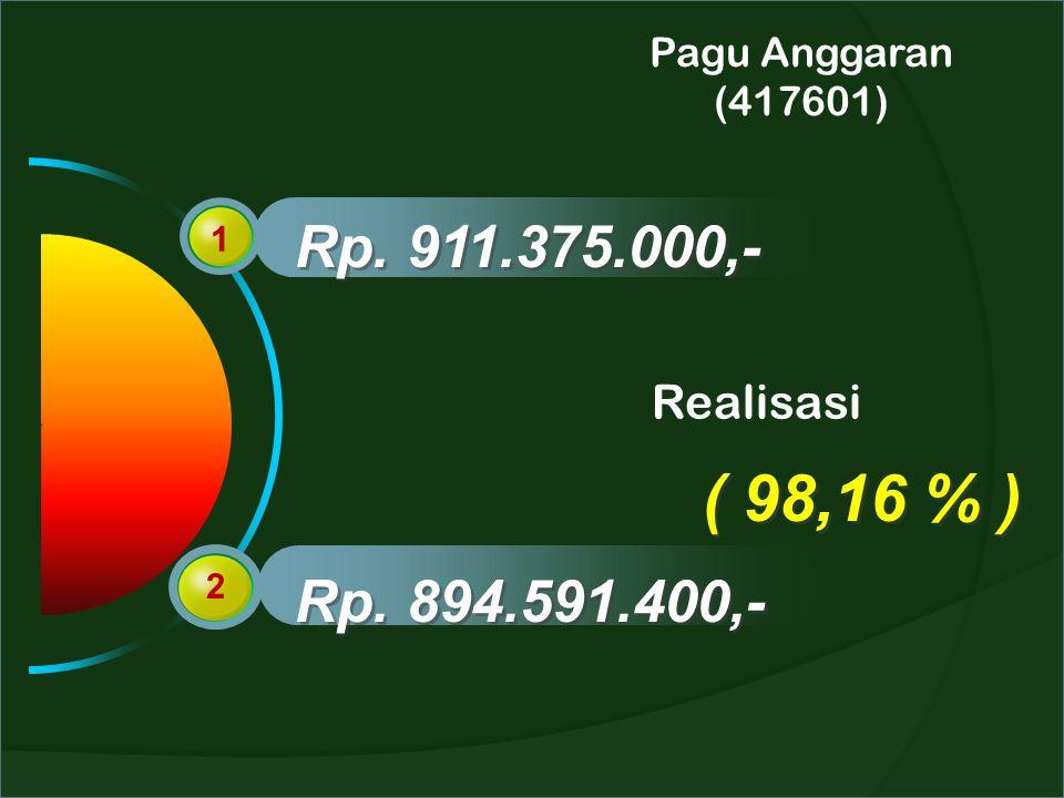 Pagu Anggaran (417601) 1 2 Rp. 911.375.000,- Rp. 894.591.400,- Realisasi ( 98,16 % )