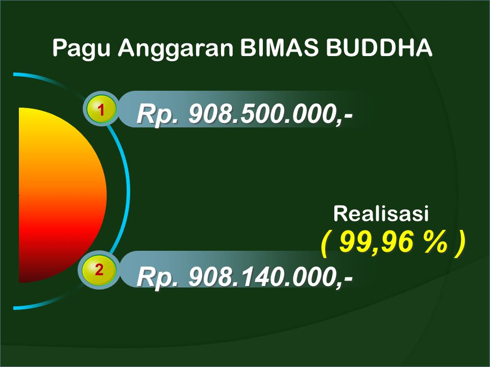 Pagu Anggaran BIMAS BUDDHA 1 2 Rp. 908.500.000,- Rp. 908.140.000,- Realisasi ( 99,96 % )