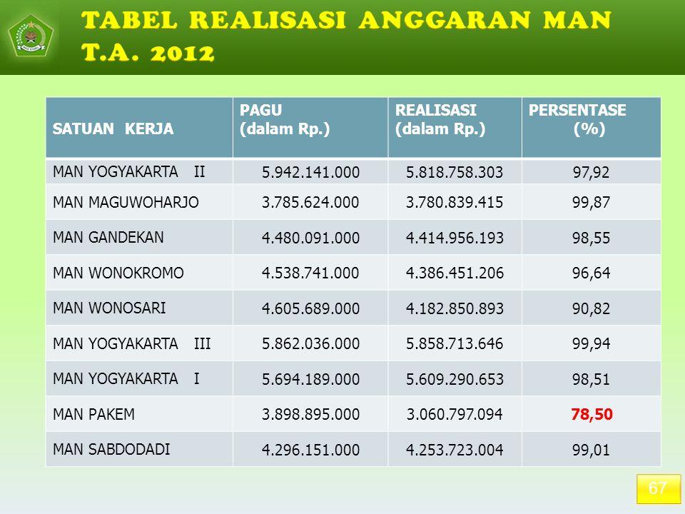 67 SATUAN KERJA PAGU (dalam Rp.) REALISASI (dalam Rp.) PERSENTASE (%) MAN YOGYAKARTA II 5.942.141.0005.818.758.30397,92 MAN MAGUWOHARJO 3.785.624.0003