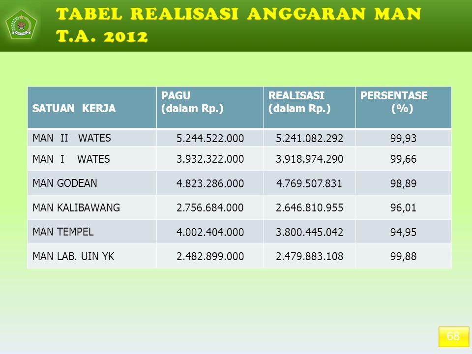 68 SATUAN KERJA PAGU (dalam Rp.) REALISASI (dalam Rp.) PERSENTASE (%) MAN II WATES 5.244.522.0005.241.082.29299,93 MAN I WATES 3.932.322.0003.918.974.