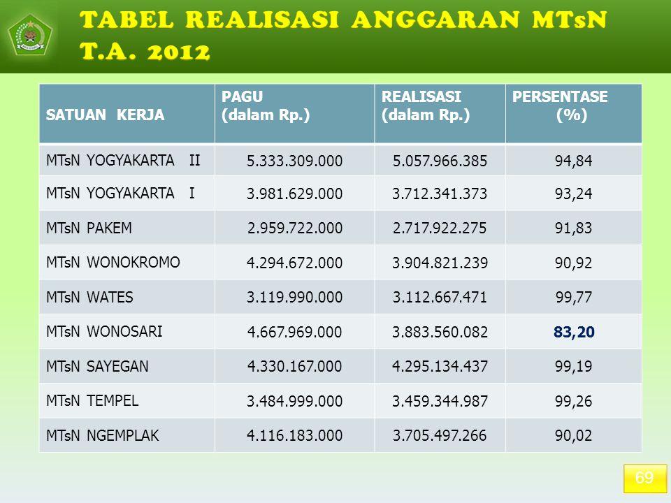 69 SATUAN KERJA PAGU (dalam Rp.) REALISASI (dalam Rp.) PERSENTASE (%) MTsN YOGYAKARTA II 5.333.309.0005.057.966.38594,84 MTsN YOGYAKARTA I 3.981.629.0