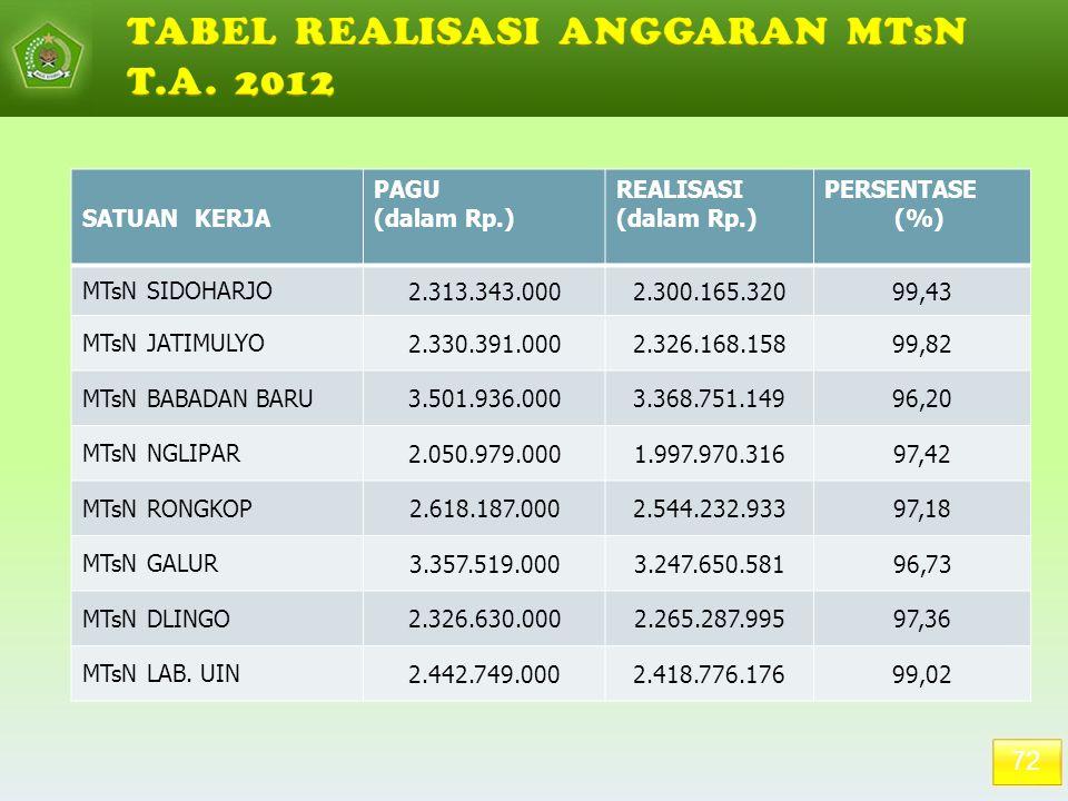 72 SATUAN KERJA PAGU (dalam Rp.) REALISASI (dalam Rp.) PERSENTASE (%) MTsN SIDOHARJO 2.313.343.0002.300.165.32099,43 MTsN JATIMULYO 2.330.391.0002.326