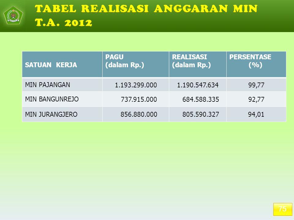 75 SATUAN KERJA PAGU (dalam Rp.) REALISASI (dalam Rp.) PERSENTASE (%) MIN PAJANGAN 1.193.299.0001.190.547.63499,77 MIN BANGUNREJO 737.915.000 684.588.