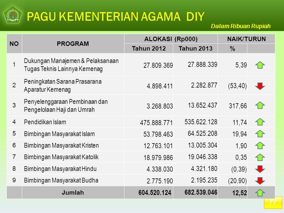 PAGU KEMENTERIAN AGAMA DIY Dalam Ribuan Rupiah 77 NOPROGRAM ALOKASI (Rp000)NAIK/TURUN Tahun 2012Tahun 2013% 1 Dukungan Manajemen & Pelaksanaan Tugas T
