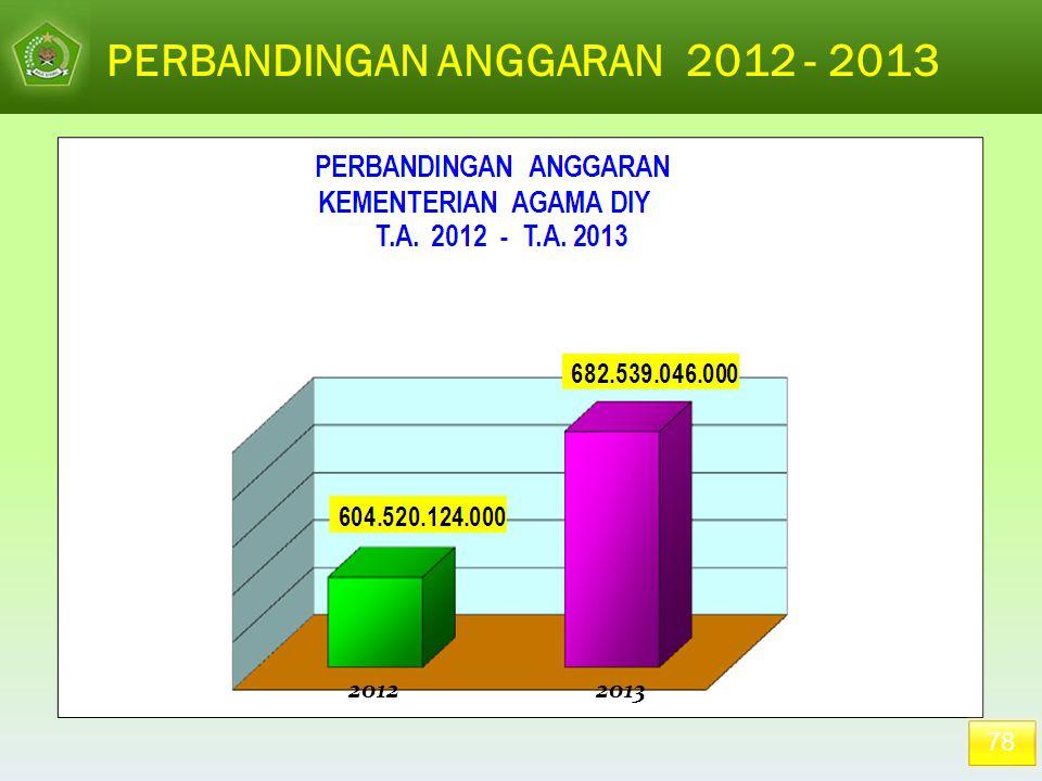 PERBANDINGAN ANGGARAN 2012 - 2013 2012 2013 78