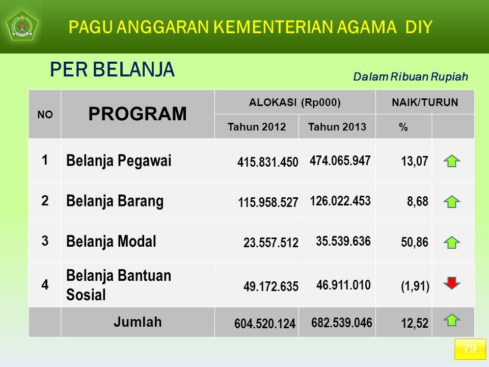 PAGU ANGGARAN KEMENTERIAN AGAMA DIY Dalam Ribuan Rupiah 79 NO PROGRAM ALOKASI (Rp000)NAIK/TURUN Tahun 2012Tahun 2013% 1 Belanja Pegawai 415.831.450 47