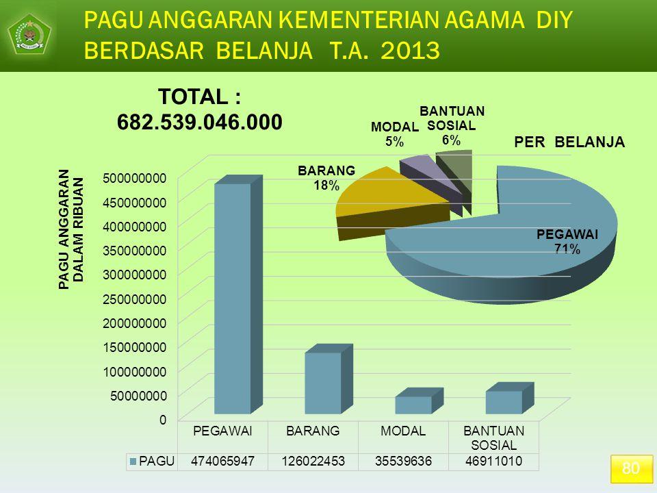 PAGU ANGGARAN KEMENTERIAN AGAMA DIY BERDASAR BELANJA T.A. 2013 80