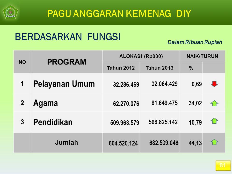 PAGU ANGGARAN KEMENAG DIY Dalam Ribuan Rupiah 81 NO PROGRAM ALOKASI (Rp000)NAIK/TURUN Tahun 2012Tahun 2013% 1 Pelayanan Umum 32.286.469 32.064.429 0,6