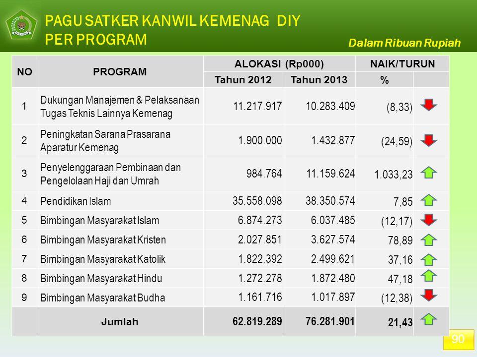 PAGU SATKER KANWIL KEMENAG DIY PER PROGRAM 90 NOPROGRAM ALOKASI (Rp000)NAIK/TURUN Tahun 2012Tahun 2013% 1 Dukungan Manajemen & Pelaksanaan Tugas Tekni